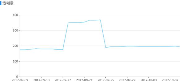 分析百度搜索算法中:收录骤增骤减背后的原因 好文分享